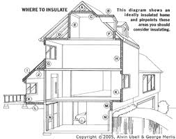 House Diagrams by Home Insulation Guide Circle Article Accurate Building