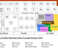 Vegetable Garden Layout Guide 4 8 Vegetable Garden Plan Vegetable Garden Layout Guide 4 8
