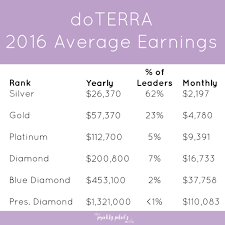 Doterra February 2017 Product Of The Month Doterra Compensation Plan Explained Free Presentation Average