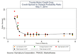 toyota motor credit number donald r van deventer s blog toyota motor corporation measuring