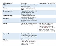 language devices lyrics workshop sutori