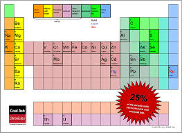 periodic table large size blog coal ash chronicles more than percent of the chemical elements