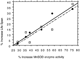 induced overexpression of mitochondrial mn superoxide dismutase