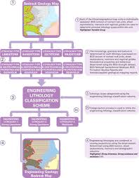 methodology for creating national engineering geological maps of