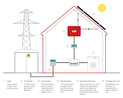 how solar panels work how does solar work solar power evoenergy
