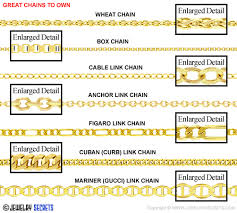 bracelet chain link styles images 47 chain link types necklace chain for jewelry making gif