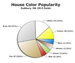 most popular house colors in sudbury ma in 2013