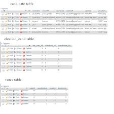 Table Ux Php Mysql Count Number Of Votes In Votes Table Stack Overflow