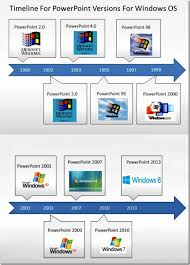 history of powerpoint the amazing facts you did not know