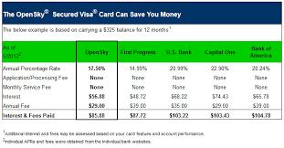 Business Secured Credit Card Opensky Secured Visa Credit Card Reviews