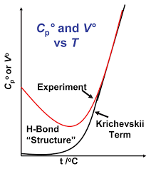 solution calorimetry under hydrothermal conditions reviews in