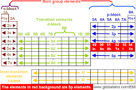 Valence Electrons On Periodic Table 5p Elements In Periodic Table Structure Of The Periodic Table