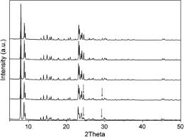 si ge b b dos la route simultaneous isomorphous incorporation of boron and germanium in mfi