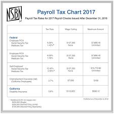 nsbn tax u0026 financial resources email alert