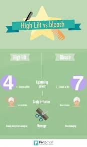 igora royal hair color color to develiper ratio how to use high lift hair color bellatory