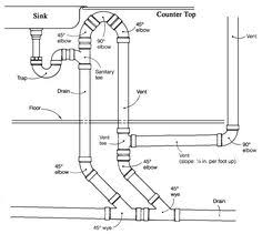 Plumbing Plans Kitchen Sink Plumbing Diagram Of Pipeline Design - Kitchen sink drain pipe