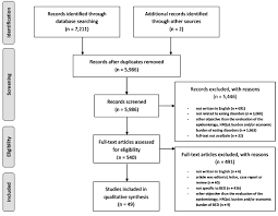 Bed Eating Disorder The Flow Diagram Of The Systematic Literature Search Bed Binge