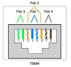 the difference between t568a and t568b tektel