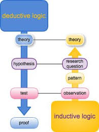 inductive vs deductive logic the science of deduction when you