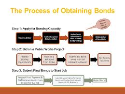 bid bond the contractor development program ppt