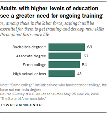 alternative jobs for journalists considering other careers the state of american jobs pew research center