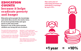 how to reduce poverty u0027s impact on education world education blog