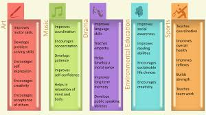 Extracurricular Activities Resume Examples by Importance Of Co Curricular Activities For A Student Idreamcareer