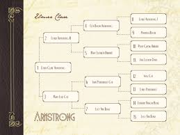 54 best family tree images on pinterest family trees genealogy