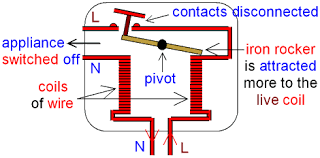 gcse physics electromagnetism how does a residual current