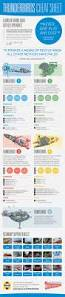 1399 best infographics other images on pinterest infographics