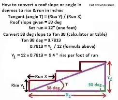 Desk Height Calculator by Roof Calculations Of Slope Rise Run Area How Are Roof Rise