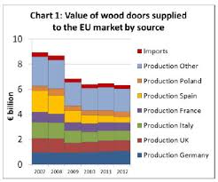 Woodworking Trade Shows 2012 Uk by Europe Timber Market Uk U0026 Holland Timber U0026 Wood Products Prices