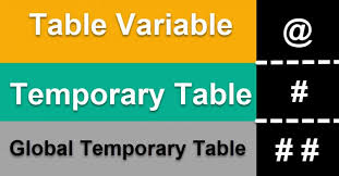 sql server how to create a global temporary table sql