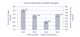 Text Message 2014 - 195 billion text messages were sent and received in 2015 in canada