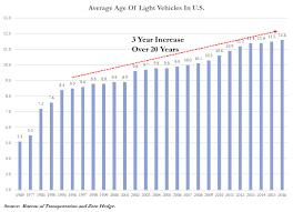 lexus hedge end used cars peak autos increasing light vehicle useful life is disastrous