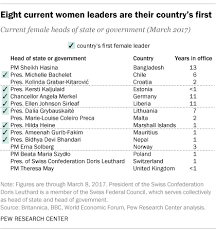 number of leaders around the world has grown but they re