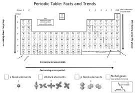 periodic table trends by aglaze teaching resources tes