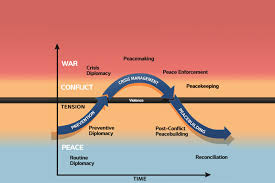 curve of conflict united states institute of peace