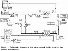 application of adaptive control in a refrigeration system to