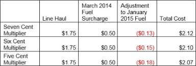 truckload fuel surcharge table don t waste your time playing truckload fuel surcharge games