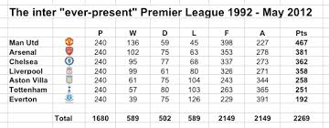premier league table over the years manchester united ever present kings as 800th premier league game