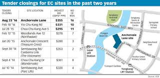 bid price home 皎 rivercove residences ec pricing anchorvale ec