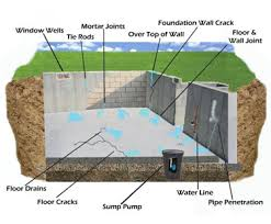 Basement Wall Waterproofing by Allstate American Waterproofing 1 800 426 7783