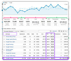 top secret report template analytics custom reports paid search caigns analysis