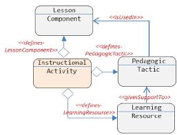 mof based metamodel for pedagogical strategy modeling in