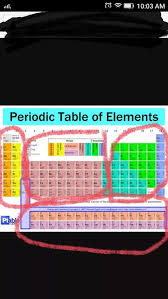 why is the periodic table called periodic what are the individual boxes in the periodic table called not the