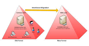 admt 3 2 interforest migration part 1 technet articles