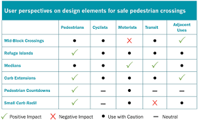 design elements matrix transit supportive guidelines