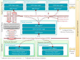 Home Lab Network Design Software Defined Networking Wikipedia