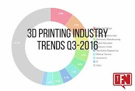 printing industry trends q3 2016